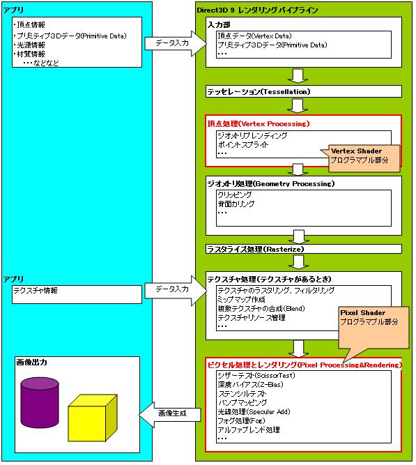 Direct3D9で頂点処理とピクセル処理がプログラマブルシェーダ部分