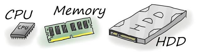 CPU、Memory、HDD
