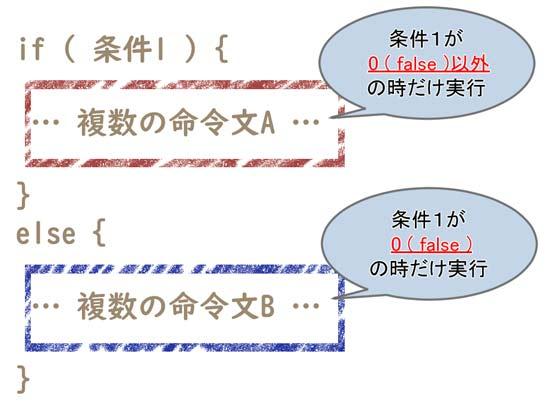 簡単な if 文を使った時の処理の流れ