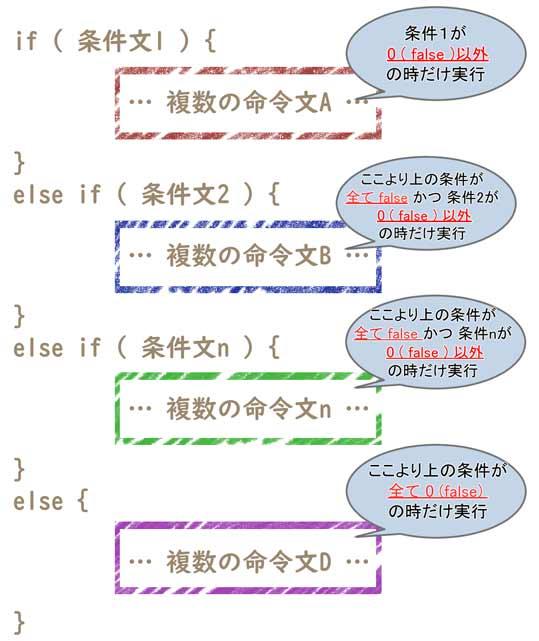 If ~ else if ~ else 文での条件分岐の流れ