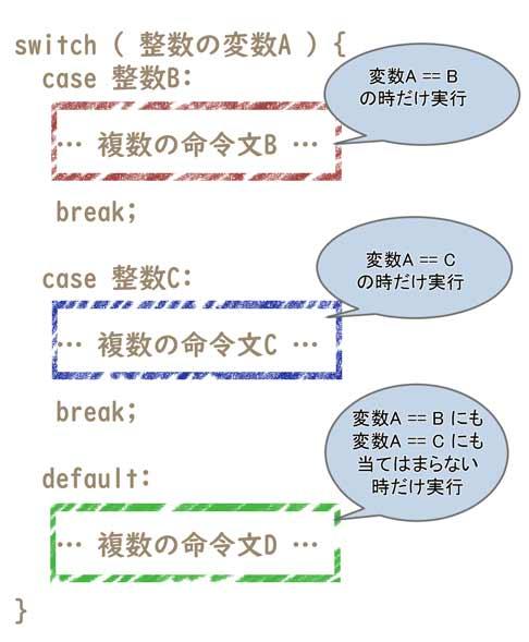 Switch文の処理の流れ