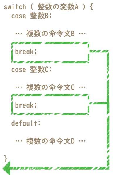 switch文の中で break が実行されたときの流れ