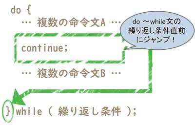 do~while文の中で continue文を使ったときの流れ