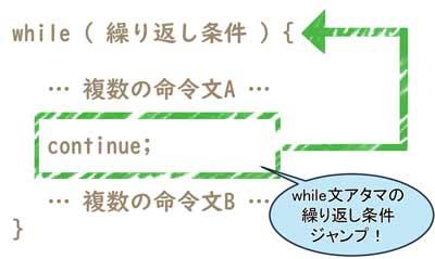 while 文で continue 文を使った時の処理の流れ